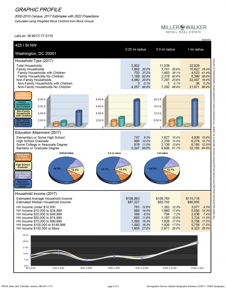 Graphic demographics page 3