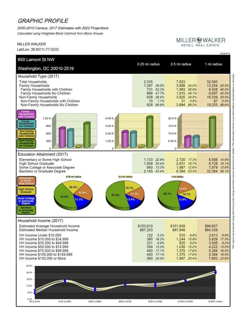 650 Lamont PDF demographics 3
