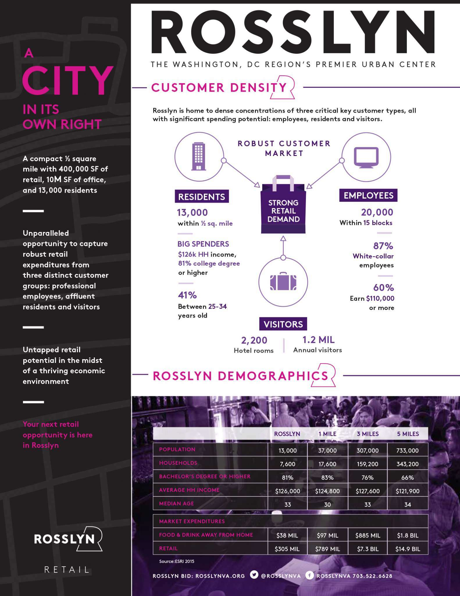 Rosslyn One Pager - Retail - Edited by RBID