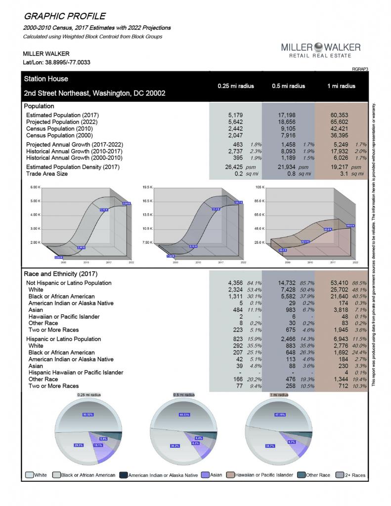 Station House Demographics