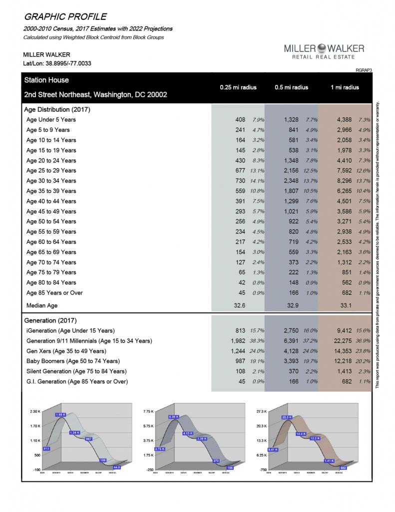 Station House Demographics2
