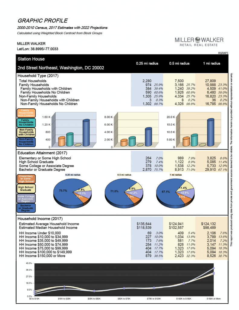 Station House Demographics3