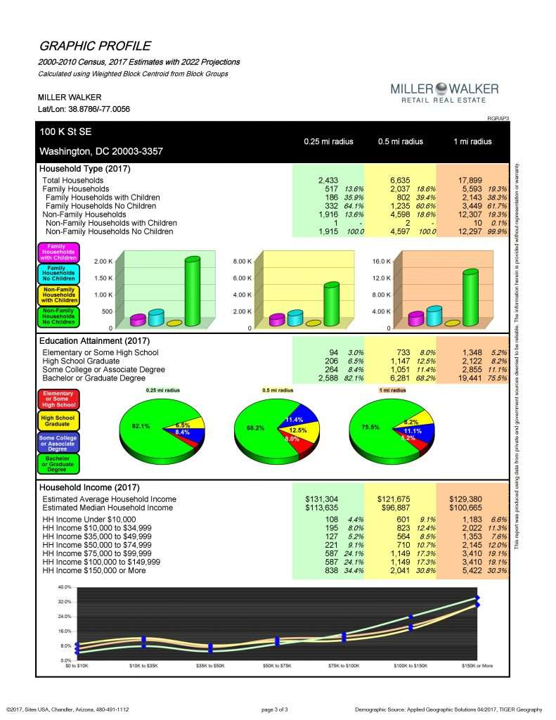 100 K Street, SE Graphic Profile - Page 3