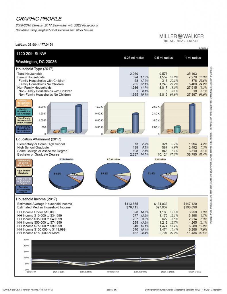 Demographics 3 page graphic 3