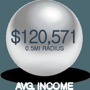 Avg HH Income 1010 mass