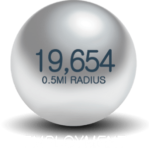 0.5 mile employment