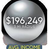 3 mile radius brambleton corner plaza average income