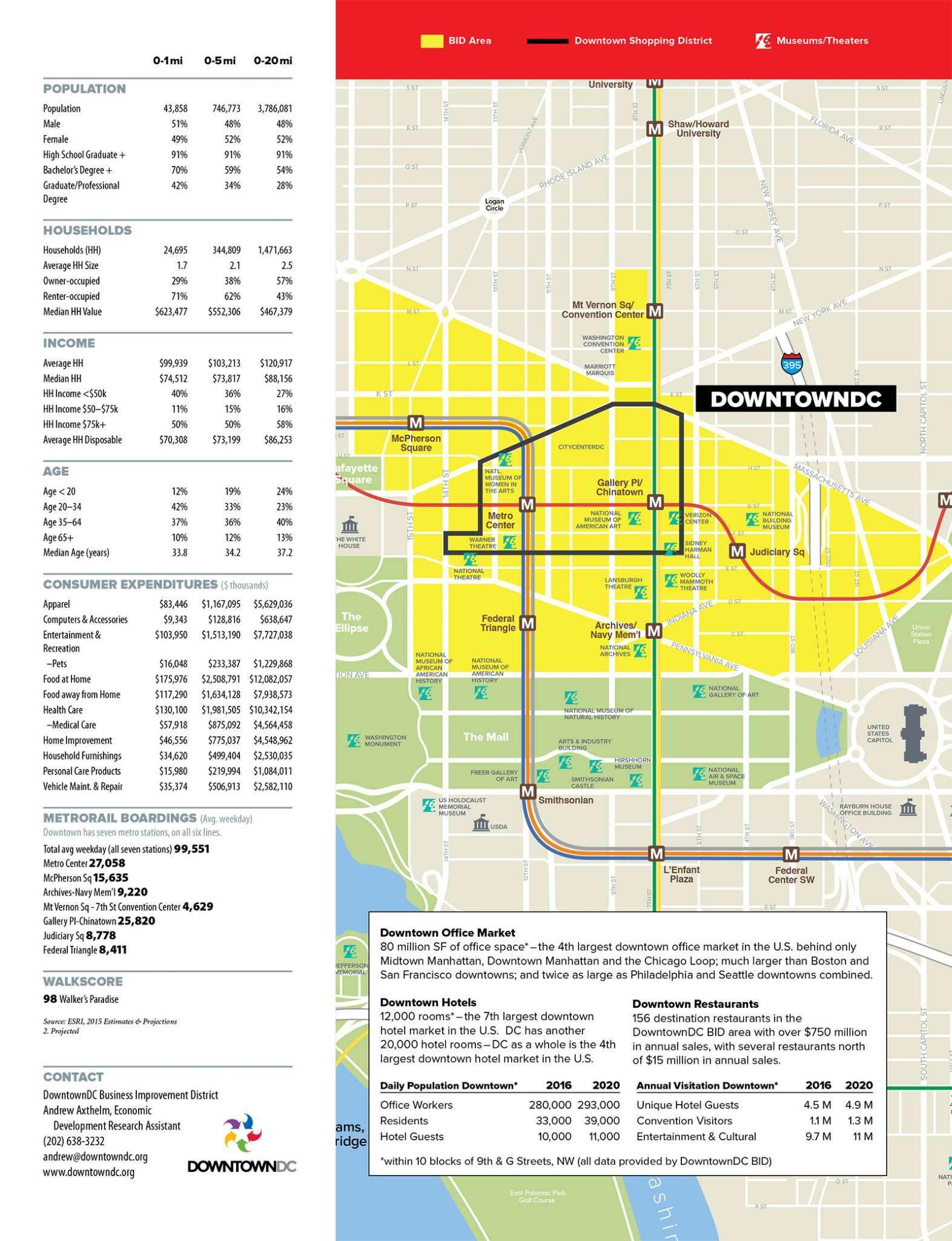 dc-demographics-downtown-2