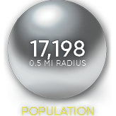 Station House demogaphics 0.5 mile radius Population Density