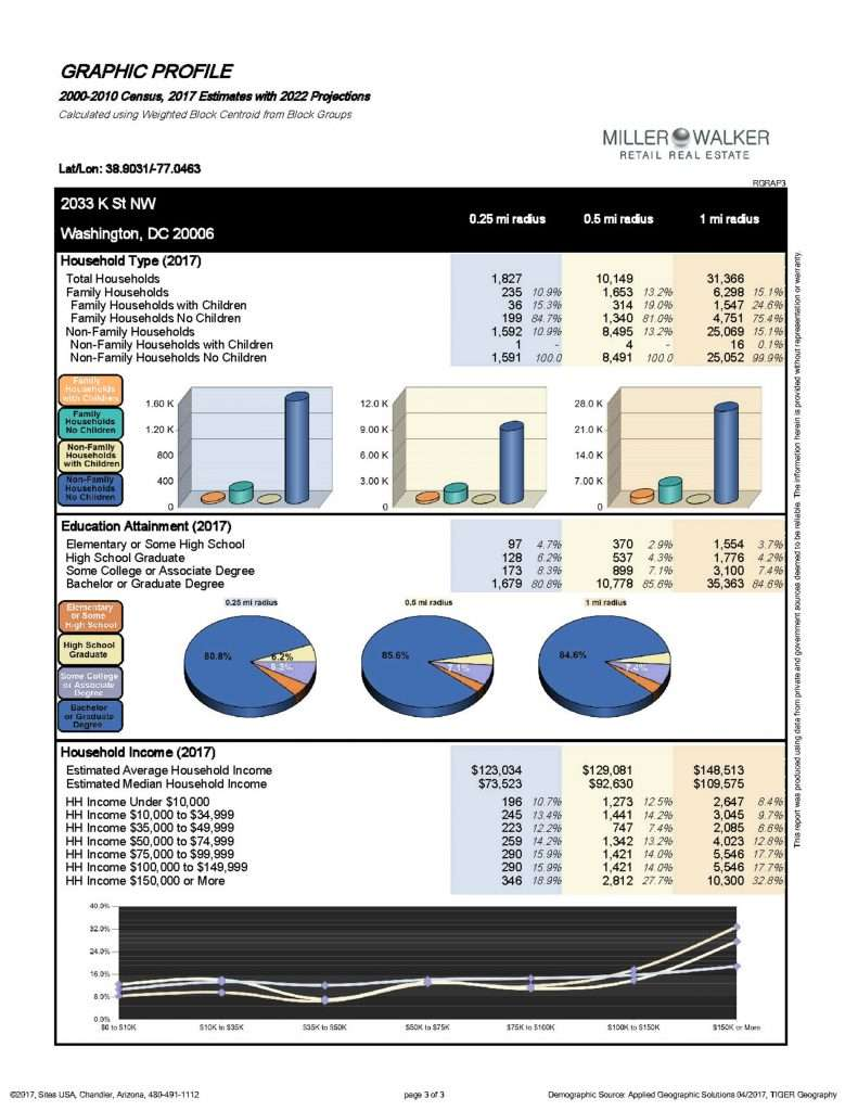2033 K Street NW Restaurant and retail space for lease in DC - CBD/MIDTOWN | Miller Walker Retail real estate graphic report page 3