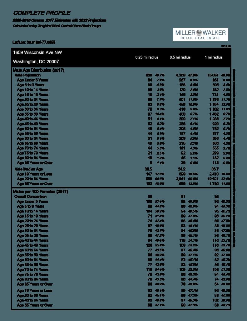 1659 Wisconsin Avenue profile demographics
