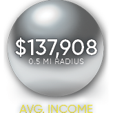 average household income 2212 1 4th street nw dc