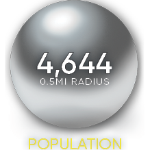 Half mile radius demographics 1001 Pennsylvania Avenue population