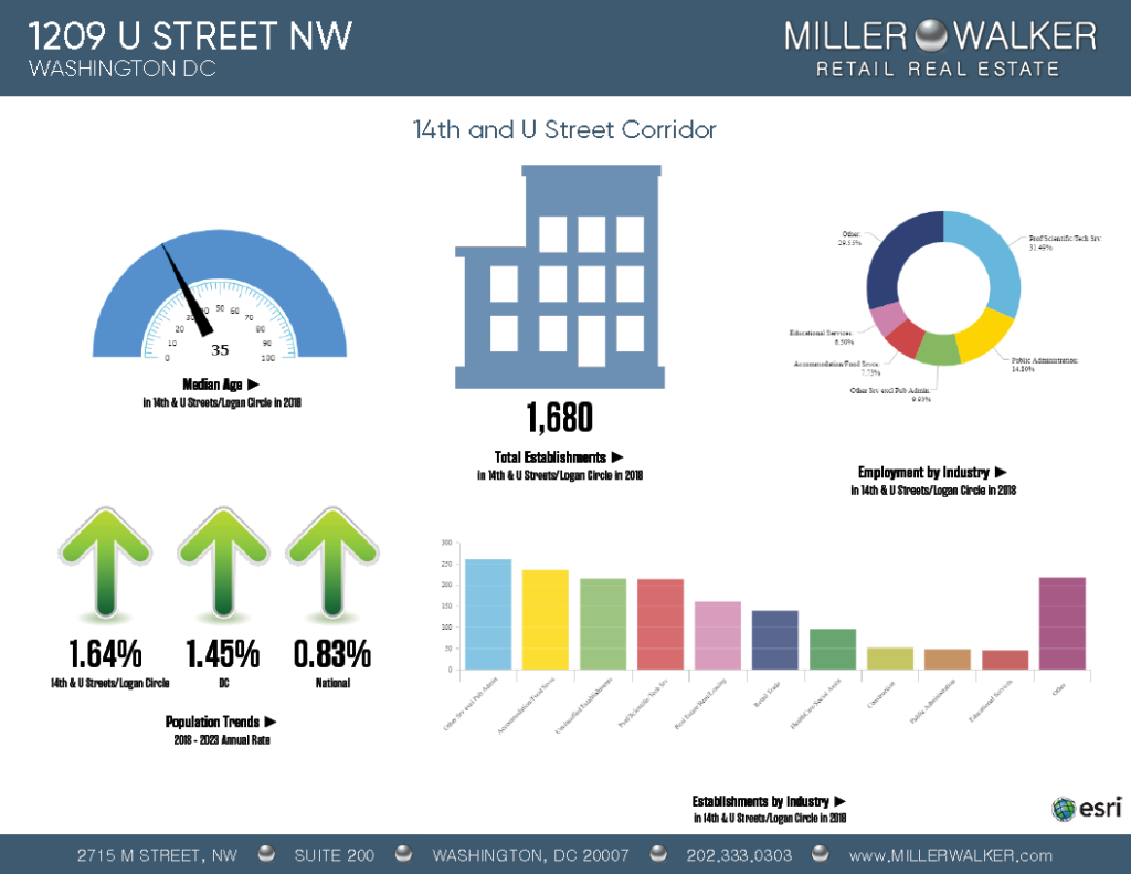 1209 u street 14th and u street corridor demographics graphs data and demographics chart