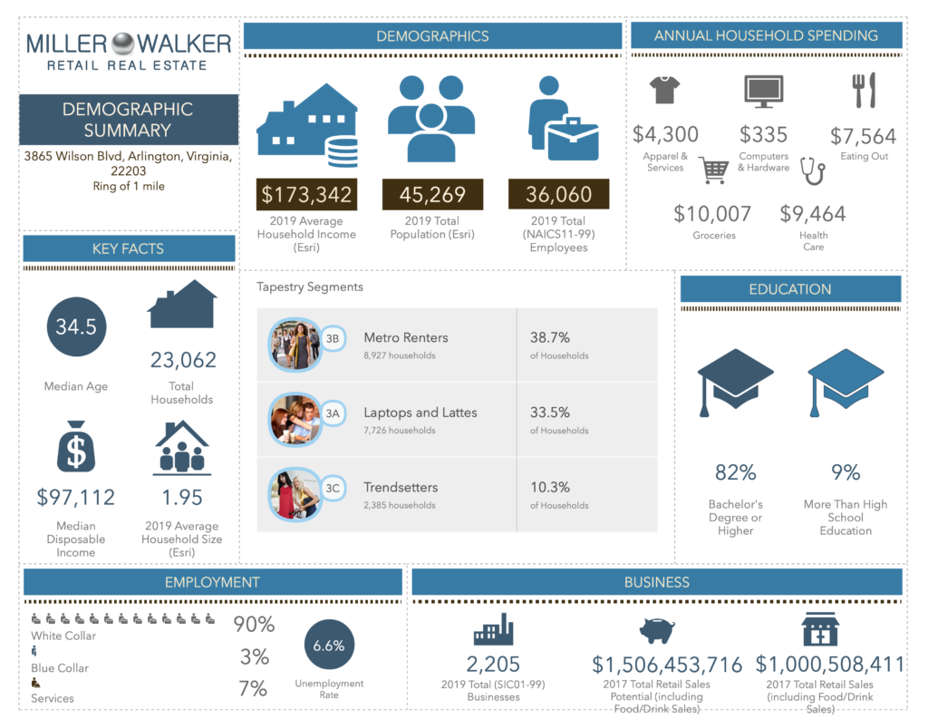 demographics of 3865 WILSON BOULEVARD ARLINGTON VIRGINIA